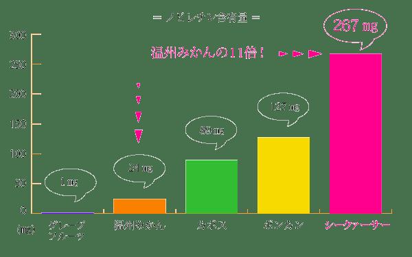 ノビレチンの含有量を比較したグラフ