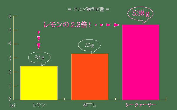 クエン酸の含有量を比較したグラフ